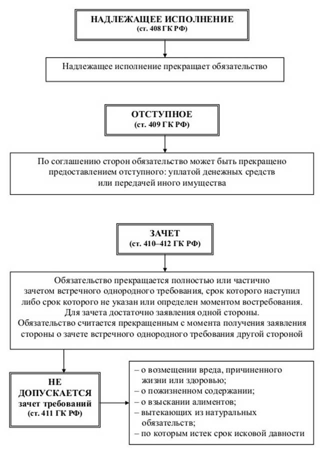 Соглашение об отступном. Образец заполнения и бланк 2020 года