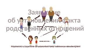 Исковое заявление об установлении факта родственных отношений. Образец и бланк 2020 года