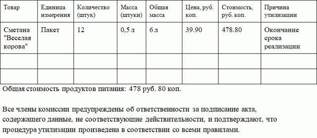 Акт утилизации товара. Образец заполнения и бланк 2020 года