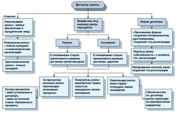 Как облагаются НДФЛ выплаты по договору ренты с пожизненным содержанием?