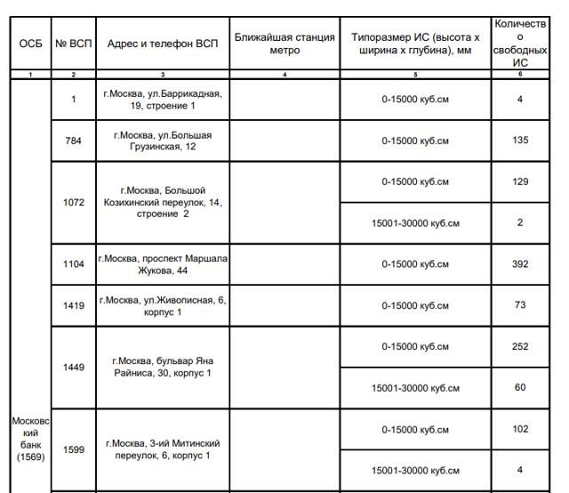 Договор аренды банковской ячейки. Образец заполнения и бланк 2020 года