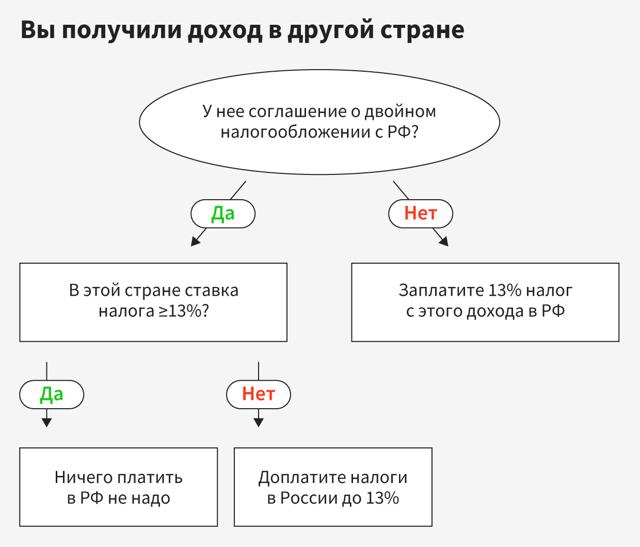 Как нерезиденту, получающему доход в РФ, избежать двойного налогообложения?
