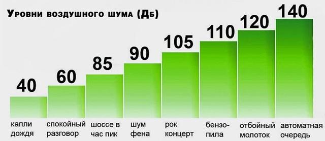 Когда можно шуметь в московской квартире, в том числе во время ремонта?