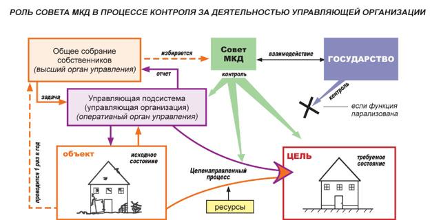 Как выбрать совет многоквартирного дома и каковы его полномочия?