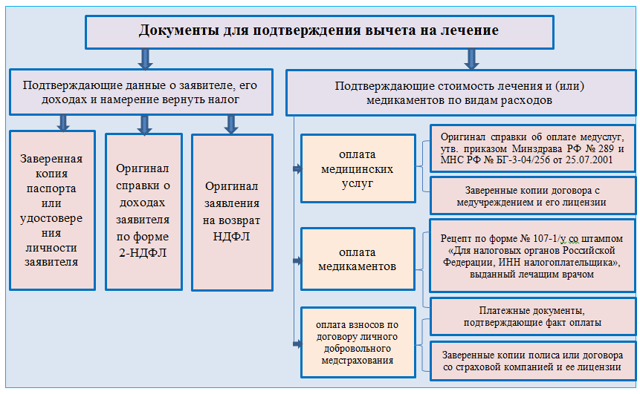 Как заполнить декларацию 3-НДФЛ для получения социального вычета на лечение?