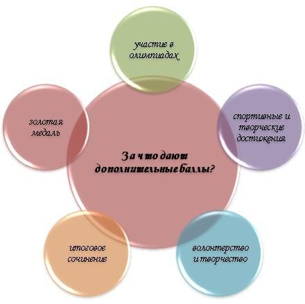 Какие индивидуальные достижения могут быть учтены при поступлении в вуз?