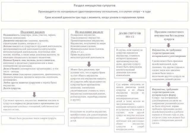 Соглашение о разделе имущества. Образец и бланк для скачивания 2020 года