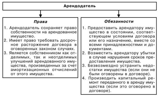 Договор аренды комнаты в квартире. Образец и бланк 2020 года