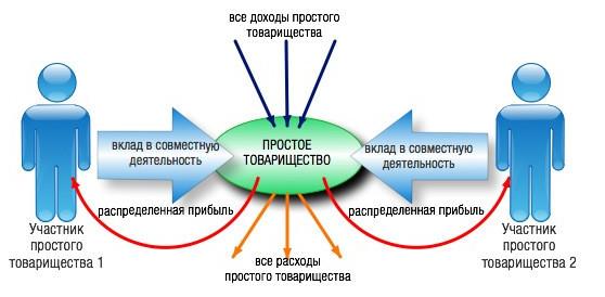 Договор простого товарищества. Образец и бланк для скачивания 2020 года