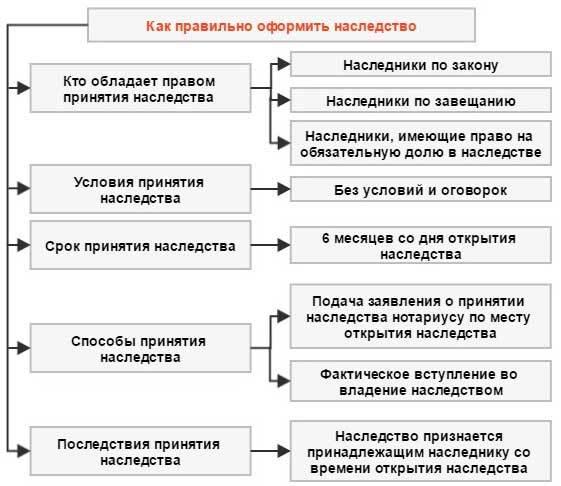 Каким образом реализуется право наследников на обязательную долю в наследстве?
